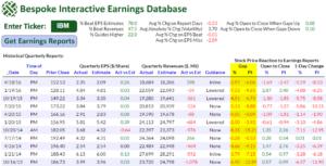 Epic Earnings Losing Streaks