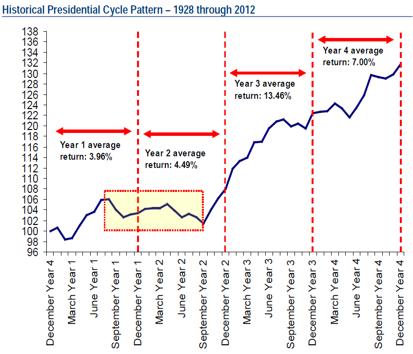 election year stock market chart