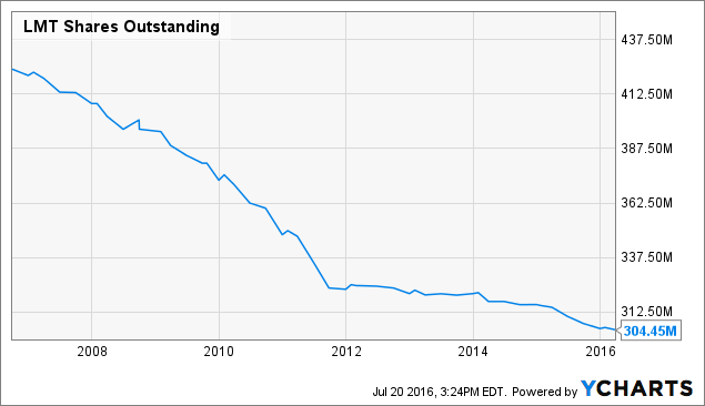 LMT Shares Outstanding Chart