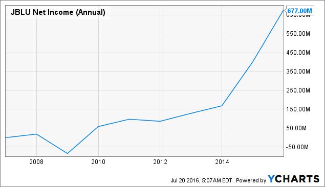JBLU Net Income (Annual) Chart