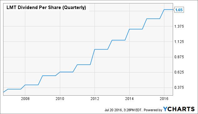 LMT Dividend Per Share (Quarterly) Chart