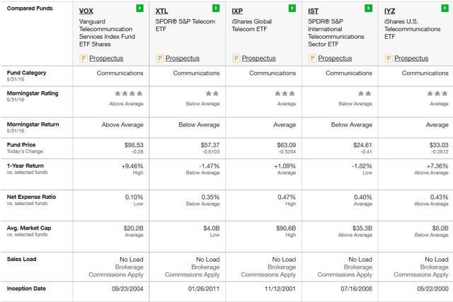 List of Australian exchange-traded funds - Wikipedia