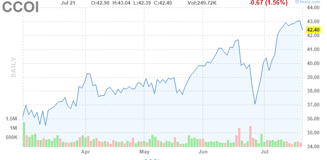 Finviz.org the trailing 1 Year Price chart for Cogent shows increase in share price