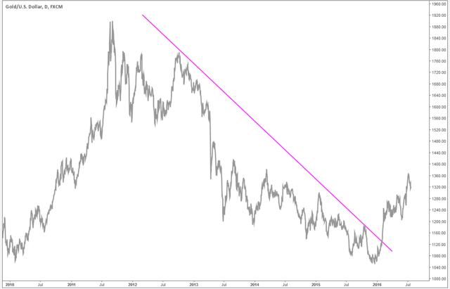 Gold Price (Spot)