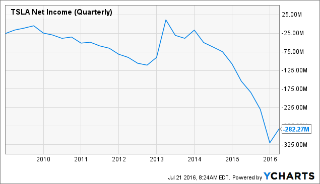 TSLA Net Income (Quarterly) Chart