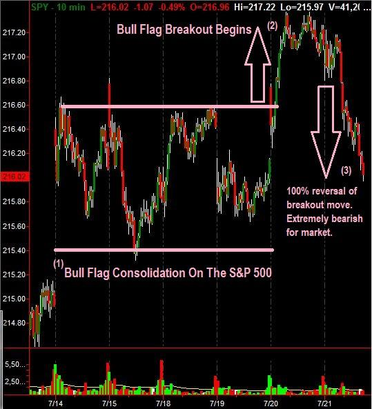 The SPY reversed a breakout today which spells major trouble for the market