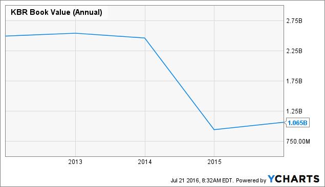 KBR Book Value (Annual) Chart