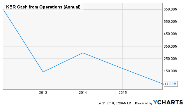 KBR Cash from Operations (Annual) Chart