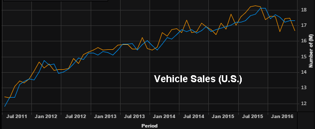U.S. Auto Sales, as of June 2016