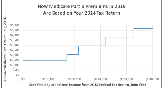 Impact of Income on Medicare Premiums