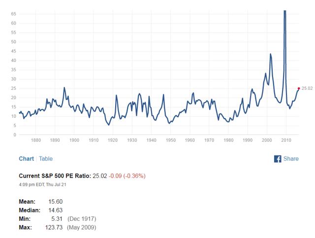 Historical S&P 500 P/E