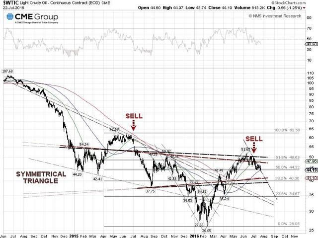 WTIC Oil Techncial Chart