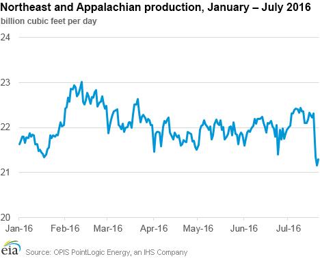 Northeast and Appalachian production, January - July 2016
