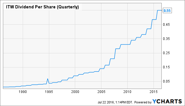 ITW Dividend Per Share (Quarterly) Chart