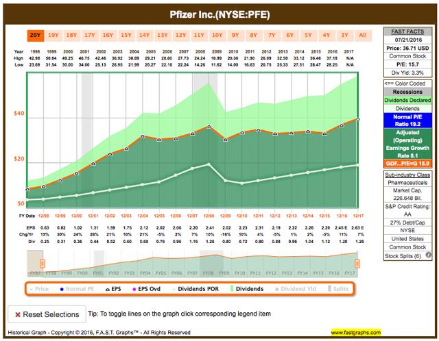 Pfizer fundamental analysis graph