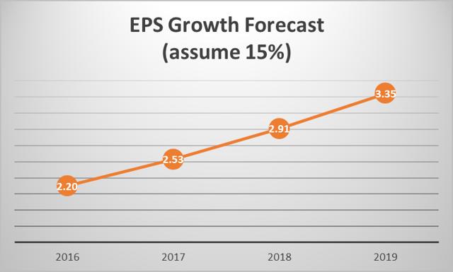 EPS Forecast