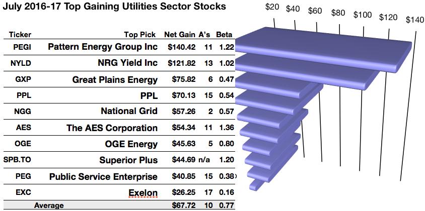yahoo finance exelon energy