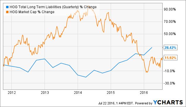 HOG Total Long Term Liabilities (Quarterly) Chart