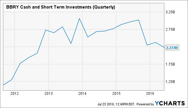 BBRY Cash and Short Term Investments (Quarterly) Chart