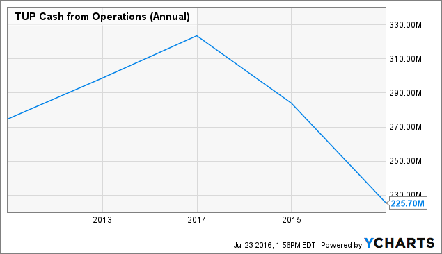 TUP Cash from Operations (Annual) Chart