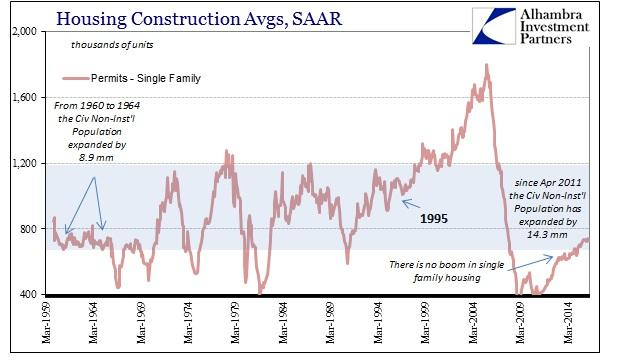 ABOOK July 2016 Home Constr Single Family Permits SAAR History