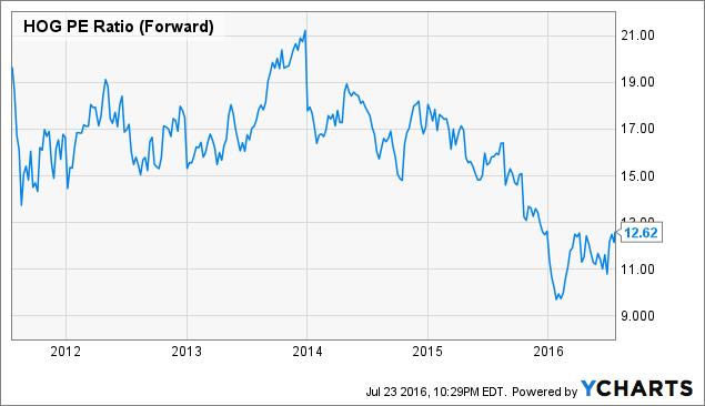 HOG PE Ratio (Forward) Chart