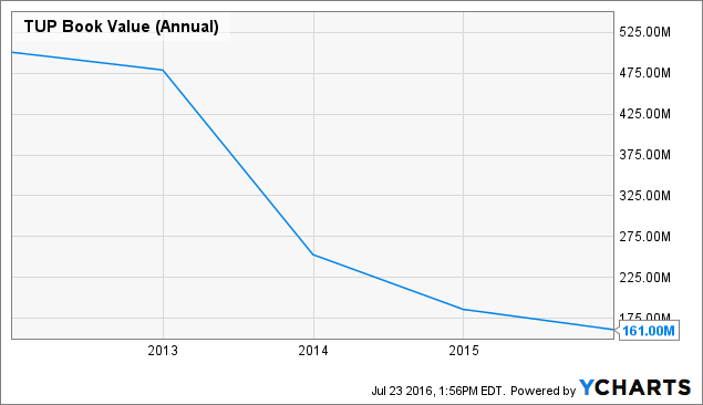 TUP Book Value (Annual) Chart