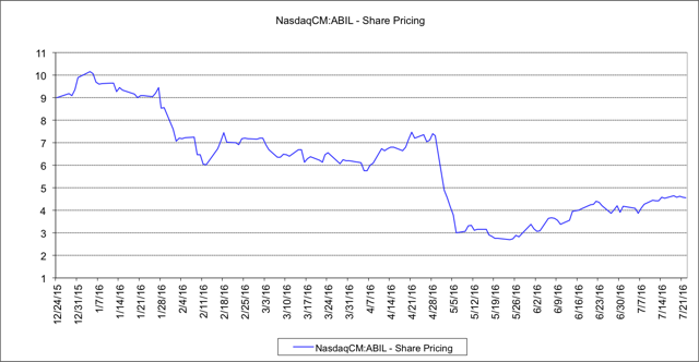 Ability price chart. Notice the sharp drop in my following restatements