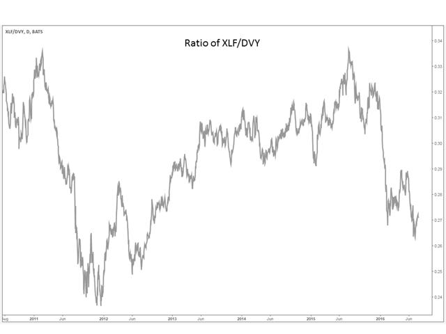 Ratio of XLF/DVY
