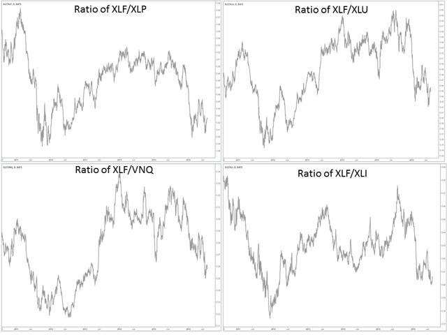 Ratios of Financials with Select Sectors