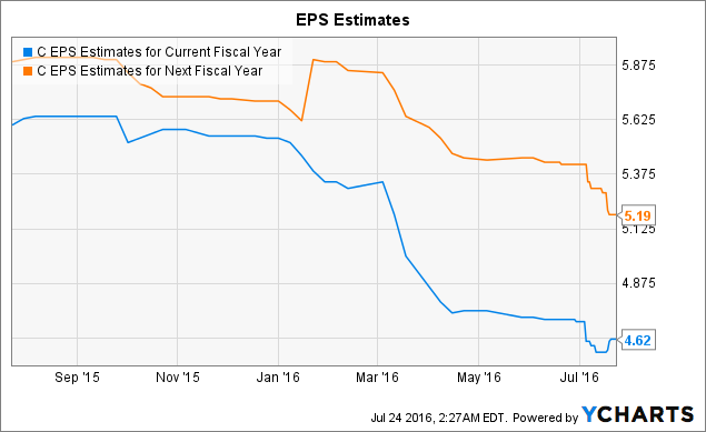 C EPS Estimates for Current Fiscal Year Chart