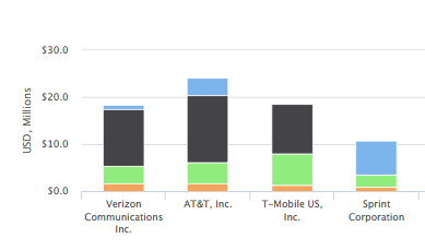 Verizon At T Sprint And T Mobile Board Skills Matrix Nyse Vz