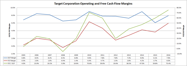 Target Corporation Operating and Free Cash Flow Margins