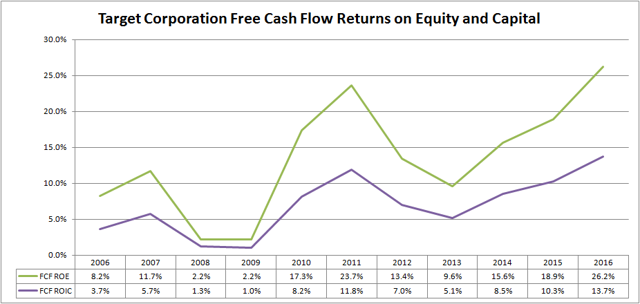 Target Corporation Free Cash Flow Returns on Equity and Capital
