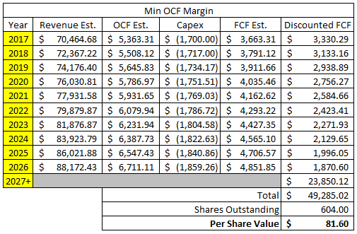 Target Corporation Discounted Cash Flow Analysis - Case 1