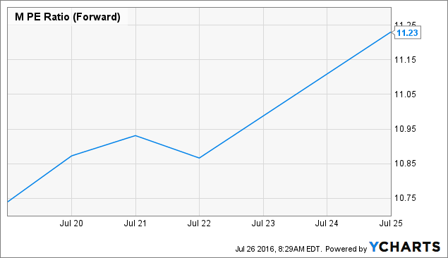 M PE Ratio (Forward) Chart