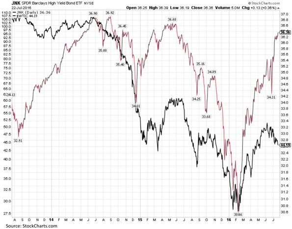 Barclays High Yield Bond versus Crude Oil Chart