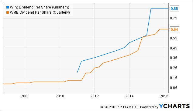 WPZ Dividend Per Share (Quarterly) Chart