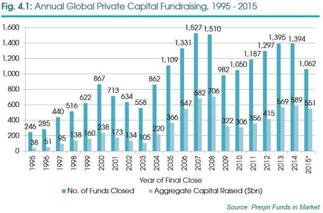 Annual Global Private Capital Fundraising, 1995-2015. Source Preqin Funds in Market