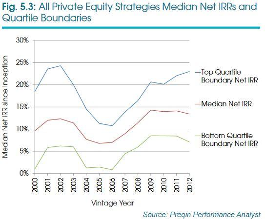 All Private Equity Strategies Median Net IRRs and Quartile Boundaries by Fund Vintage Year. Source Preqin Performance Analyst