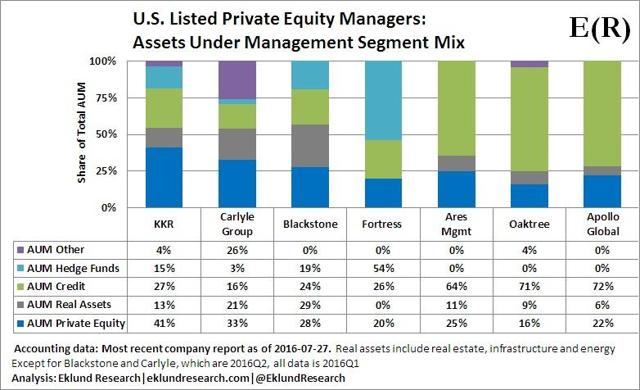 U.S. Listed Private Equity Managers. Assets Under Management Segment Mix - Eklund Research