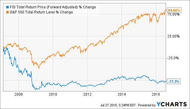 FIG Total Return Price (Forward Adjusted) Chart