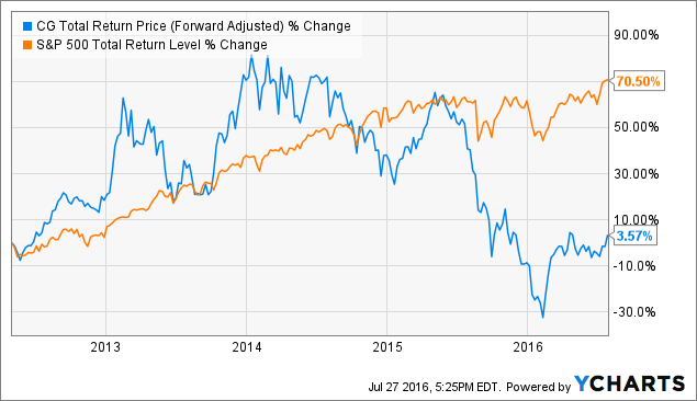 CG Total Return Price (Forward Adjusted) Chart