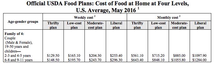 Usda Food Cost Food