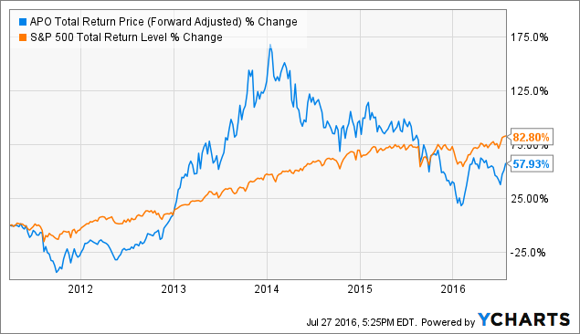 APO Total Return Price (Forward Adjusted) Chart