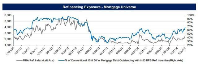 Refinance Risk