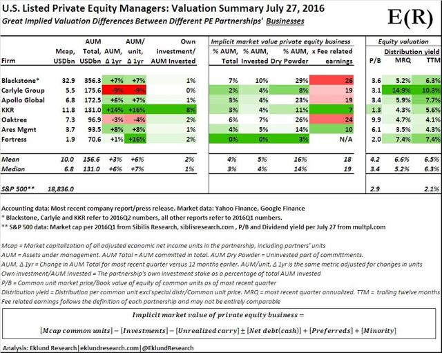 U.S. Listed Private Equity Managers. Valuation Summary July 27, 2016 - Eklund Research