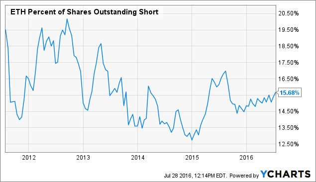 ETH Percent of Shares Outstanding Short Chart