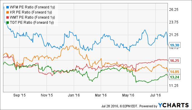 WFM PE Ratio (Forward 1y) Chart