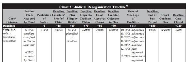 OI Brazil Timeline in court Varig